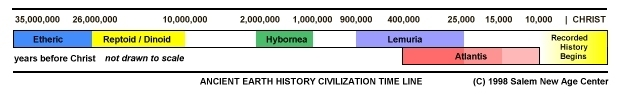 Atlantis Lemuria Today History Timeline