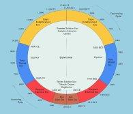 Kali Yuga Procession of the Equinox Cycle